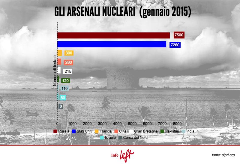 infografica-arsenali-nucleari-left